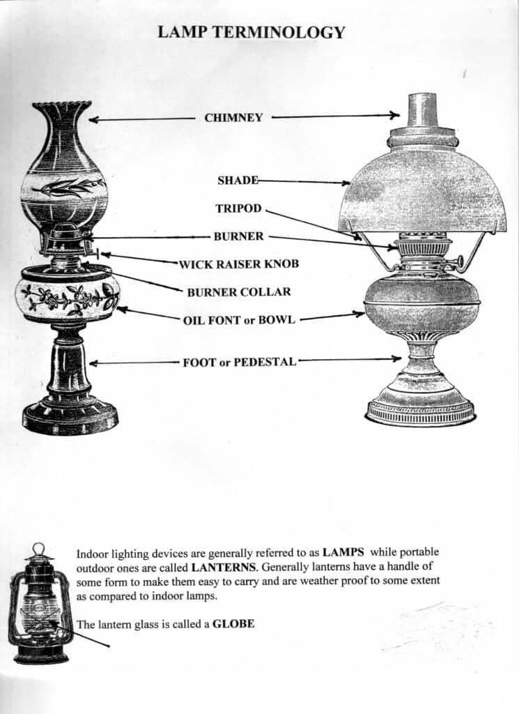lamp terminology