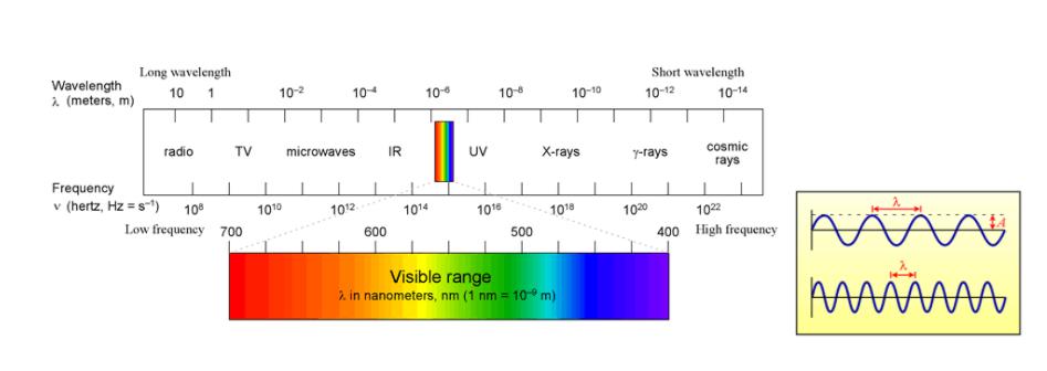 Wavelength diagram