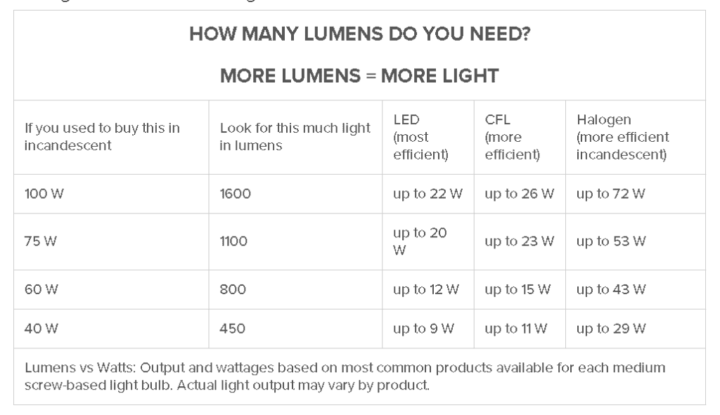 how many lumen does desk lamp need