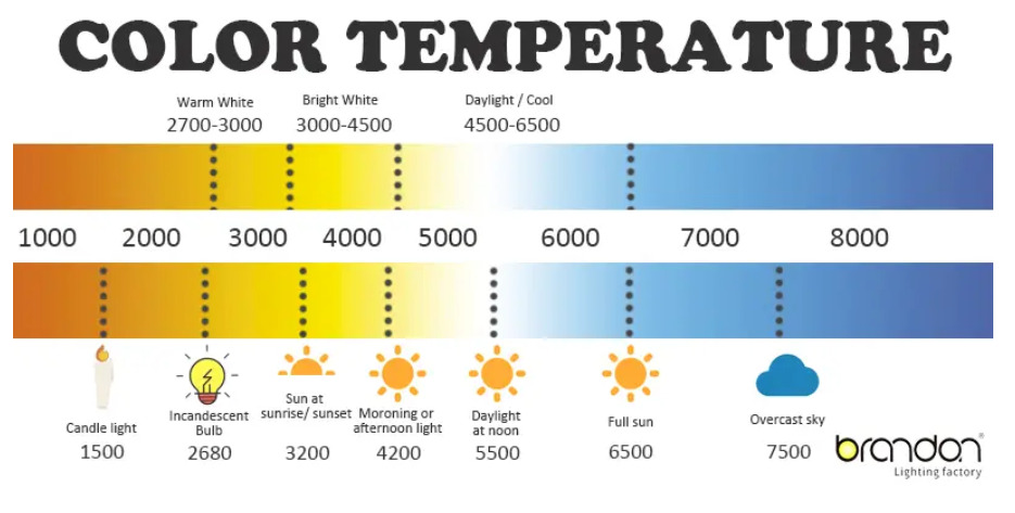 Color Temperature for eye protection lamp